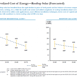 Levelized Cost of Energy Forecasted