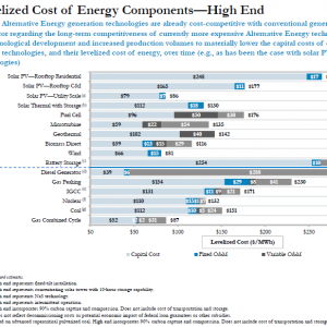 Levelized Cost of Energy High End