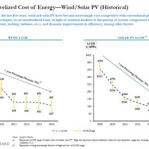 Levelized Cost of Energy Historical