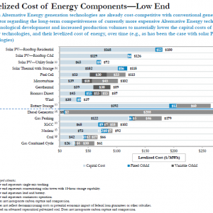 Levelized Cost of Energy Low End